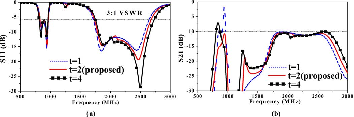 Fig. 4. Simulated (a) and (b) with different values of of the NL. (Unit: millimeters).