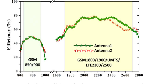 Fig. 8. Measured radiation efficiency for the proposed antenna array elements.