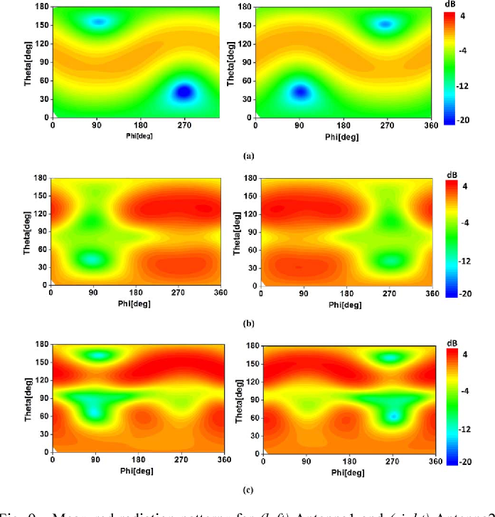 Fig. 9. Measured radiation patterns for (left) Antenna1 and (right) Antenna2 at (a) 900, (b) 1950, and (c) 2500 MHz.