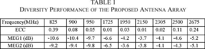 TABLE I DIVERSITY PERFORMANCE OF THE PROPOSED ANTENNA ARRAY