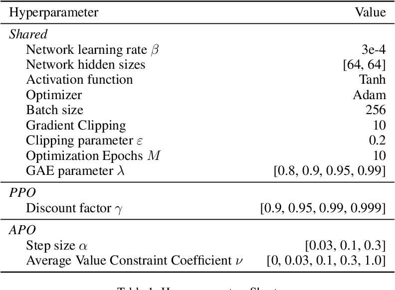 Figure 2 for Average-Reward Reinforcement Learning with Trust Region Methods