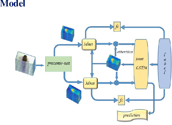 Figure 1 for Action Recognition with Joint Attention on Multi-Level Deep Features