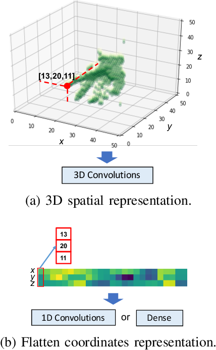 Figure 3 for Efficient Visual Recognition with Deep Neural Networks: A Survey on Recent Advances and New Directions