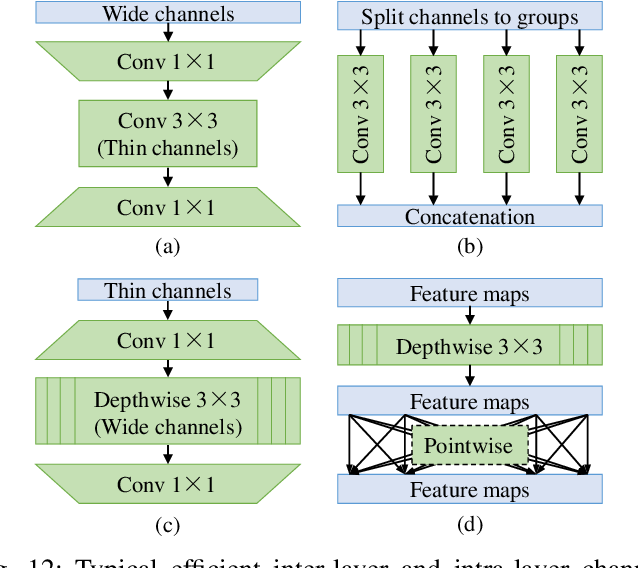 Figure 4 for Efficient Visual Recognition with Deep Neural Networks: A Survey on Recent Advances and New Directions