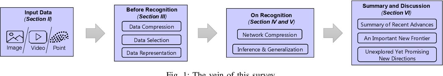 Figure 1 for Efficient Visual Recognition with Deep Neural Networks: A Survey on Recent Advances and New Directions