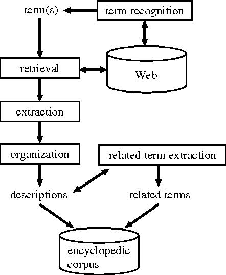 Figure 3 for Summarizing Encyclopedic Term Descriptions on the Web