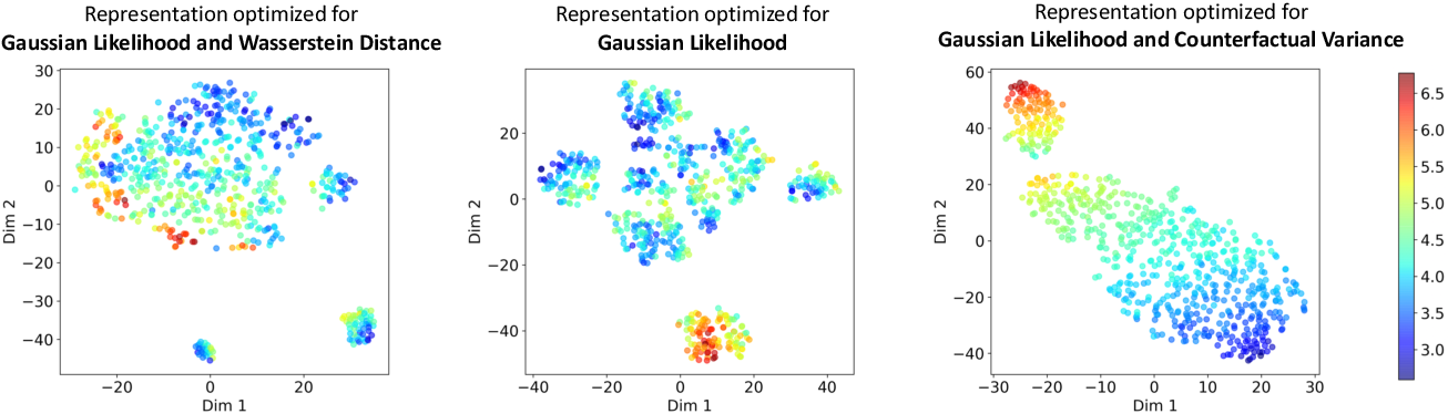 Figure 1 for Learning Overlapping Representations for the Estimation of Individualized Treatment Effects