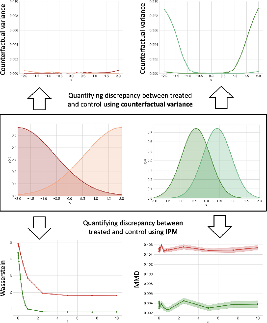 Figure 3 for Learning Overlapping Representations for the Estimation of Individualized Treatment Effects
