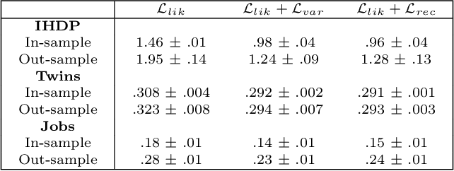 Figure 4 for Learning Overlapping Representations for the Estimation of Individualized Treatment Effects