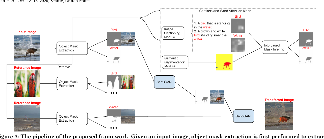 Figure 4 for Image Sentiment Transfer