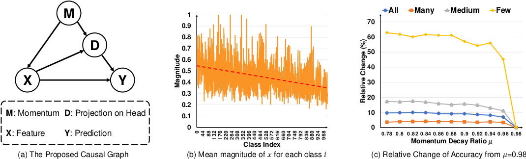 Figure 1 for Long-Tailed Classification by Keeping the Good and Removing the Bad Momentum Causal Effect