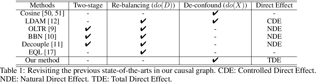 Figure 2 for Long-Tailed Classification by Keeping the Good and Removing the Bad Momentum Causal Effect