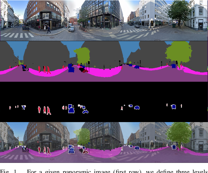 Figure 1 for Panoramic Panoptic Segmentation: Towards Complete Surrounding Understanding via Unsupervised Contrastive Learning