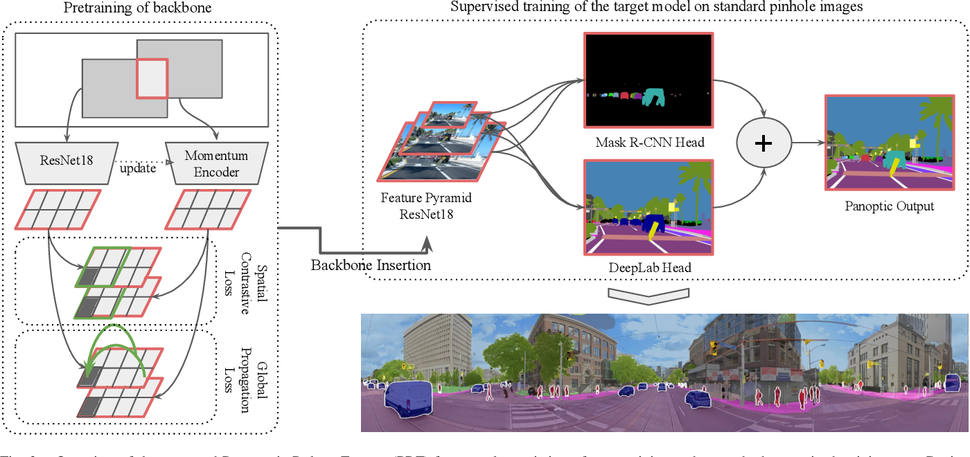 Figure 3 for Panoramic Panoptic Segmentation: Towards Complete Surrounding Understanding via Unsupervised Contrastive Learning