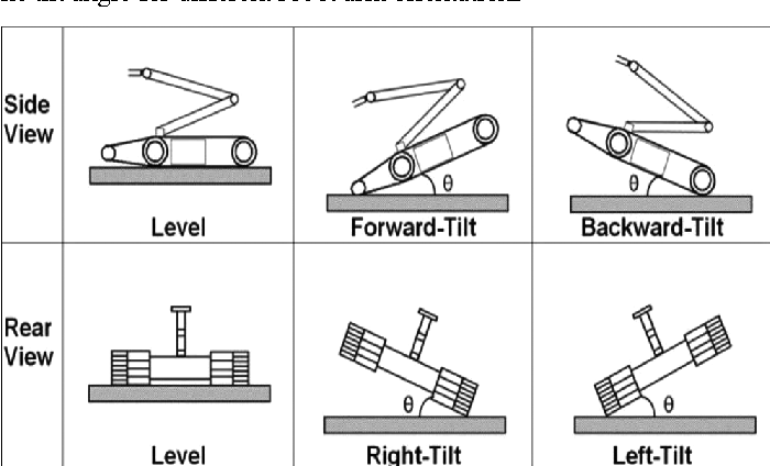 Figure 7 Example initial robot orientations for test set up. Test measures the safe operation range of the tilt angle for different robot arm orientations