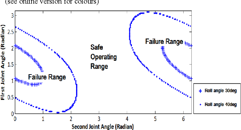 Figure 8 Failure range and safe operating range of the two-link planar robot arm for right-tilt (roll) angle of 30 and 40 are shown in terms of first and second joint angle