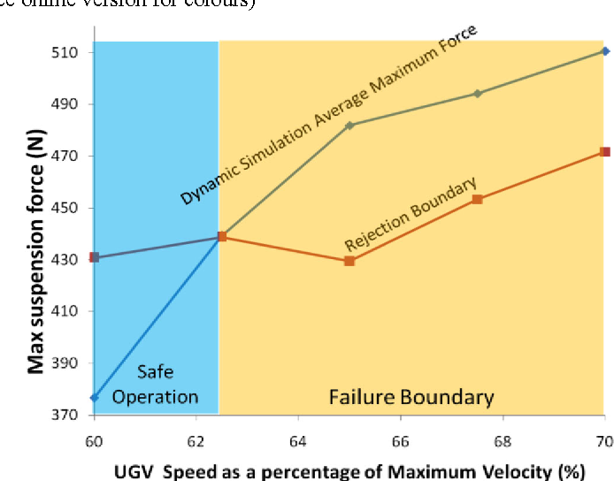 Figure 15 Boundaries of safe operation for suspension breakdown and flip over prevention on a typical bumpy road with mild roughness for ωr = 4 based on dynamic simulation
