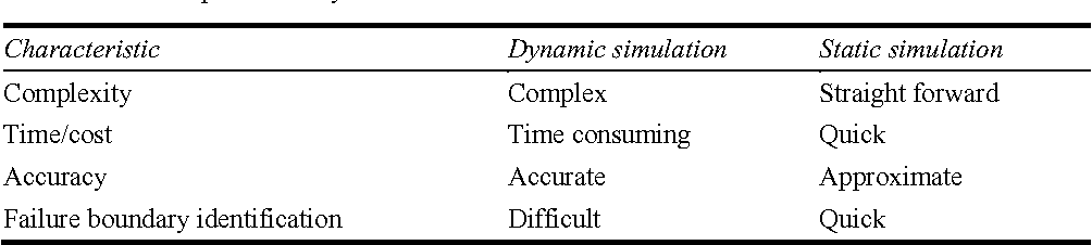 Table 1 Comparison of dynamic and static simulations