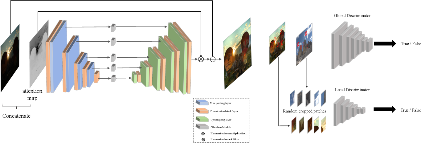 Figure 2 for EnlightenGAN: Deep Light Enhancement without Paired Supervision