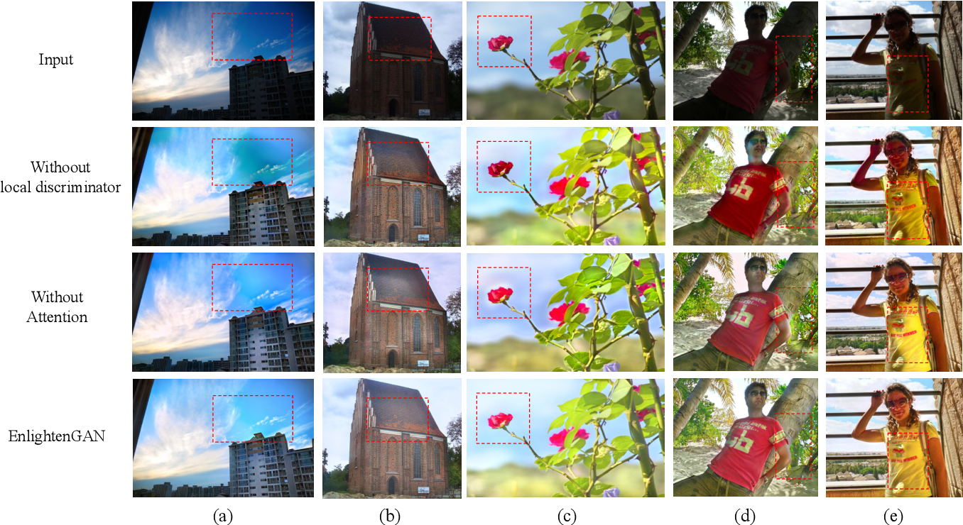 Figure 3 for EnlightenGAN: Deep Light Enhancement without Paired Supervision