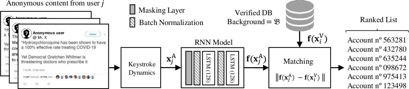 Figure 1 for Keystroke Biometrics in Response to Fake News Propagation in a Global Pandemic