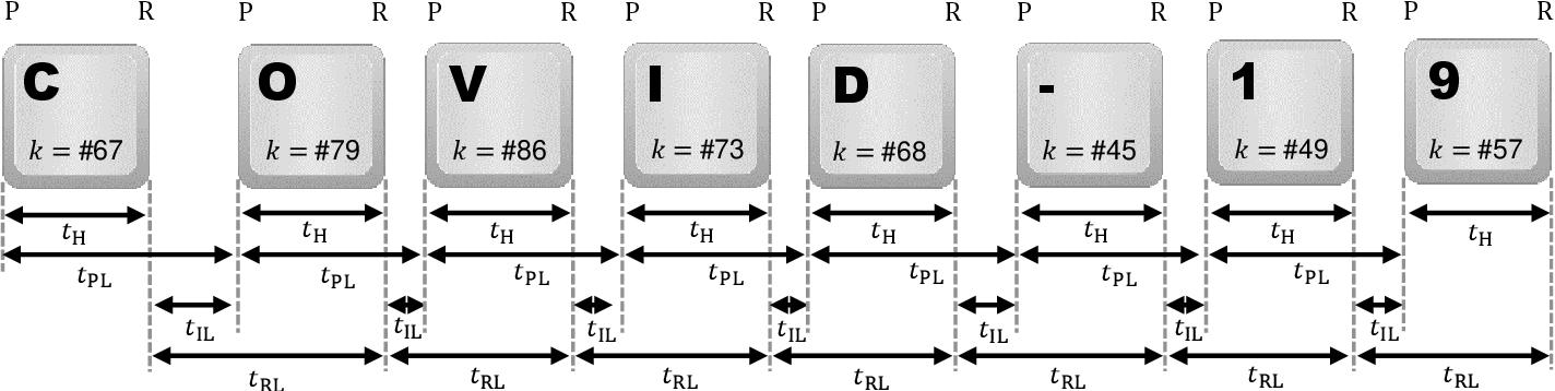 Figure 2 for Keystroke Biometrics in Response to Fake News Propagation in a Global Pandemic