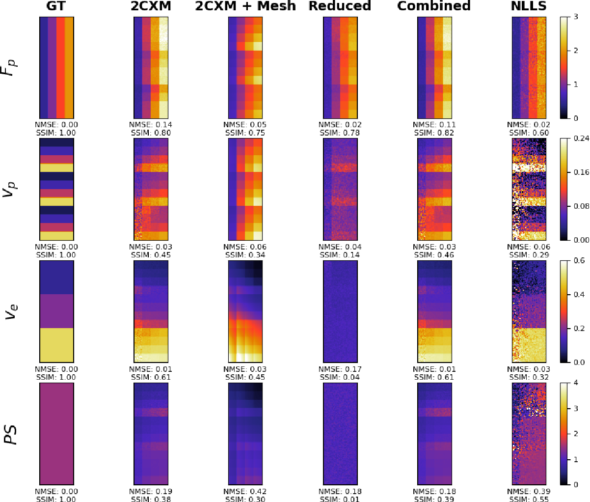 Figure 4 for Physics-informed neural networks for myocardial perfusion MRI quantification