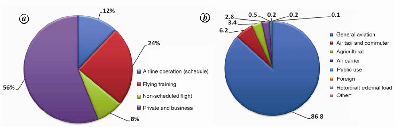 Figure 8 from Bad weather and aircraft accidents – global
