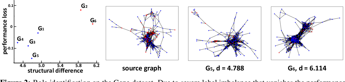 Figure 4 for Transfer Learning of Graph Neural Networks with Ego-graph Information Maximization