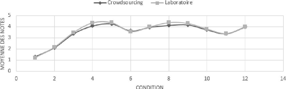 Figure 3 for Une mesure d'expertise pour le crowdsourcing