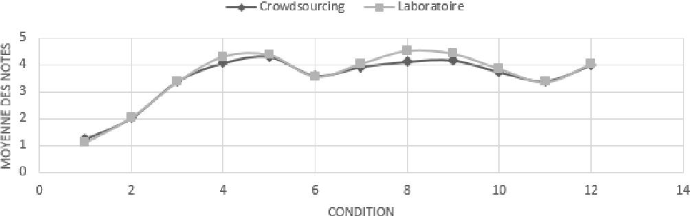 Figure 4 for Une mesure d'expertise pour le crowdsourcing