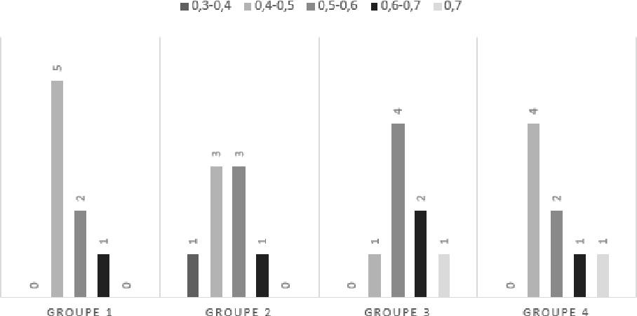 Figure 1 for Une mesure d'expertise pour le crowdsourcing