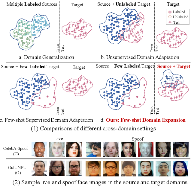 Figure 1 for Few-Shot Domain Expansion for Face Anti-Spoofing
