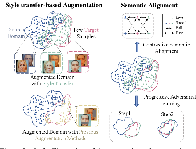 Figure 3 for Few-Shot Domain Expansion for Face Anti-Spoofing