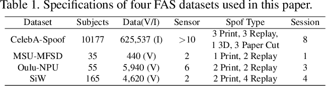 Figure 2 for Few-Shot Domain Expansion for Face Anti-Spoofing