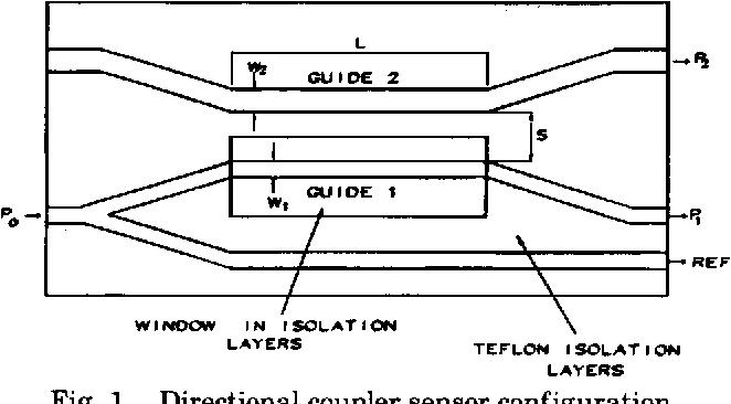 Integrated-optical directional coupler biosensor  - Semantic