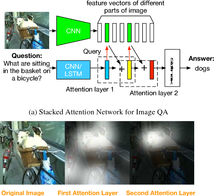 Figure 1 for Stacked Attention Networks for Image Question Answering