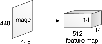 Figure 3 for Stacked Attention Networks for Image Question Answering