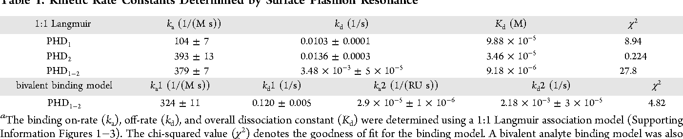 Table 1. Kinetic Rate Constants Determined by Surface Plasmon Resonancea