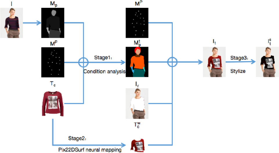 Figure 2 for An Efficient Style Virtual Try on Network for Clothing Business Industry