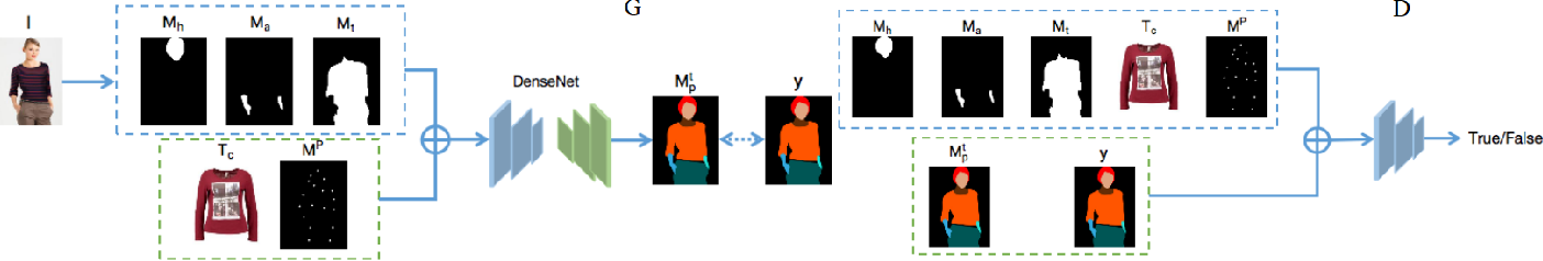 Figure 3 for An Efficient Style Virtual Try on Network for Clothing Business Industry