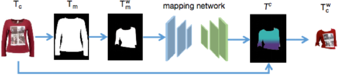 Figure 4 for An Efficient Style Virtual Try on Network for Clothing Business Industry