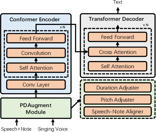 Figure 2 for PDAugment: Data Augmentation by Pitch and Duration Adjustments for Automatic Lyrics Transcription