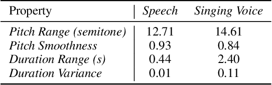 Figure 1 for PDAugment: Data Augmentation by Pitch and Duration Adjustments for Automatic Lyrics Transcription