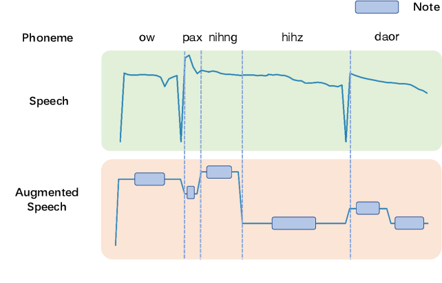 Figure 3 for PDAugment: Data Augmentation by Pitch and Duration Adjustments for Automatic Lyrics Transcription
