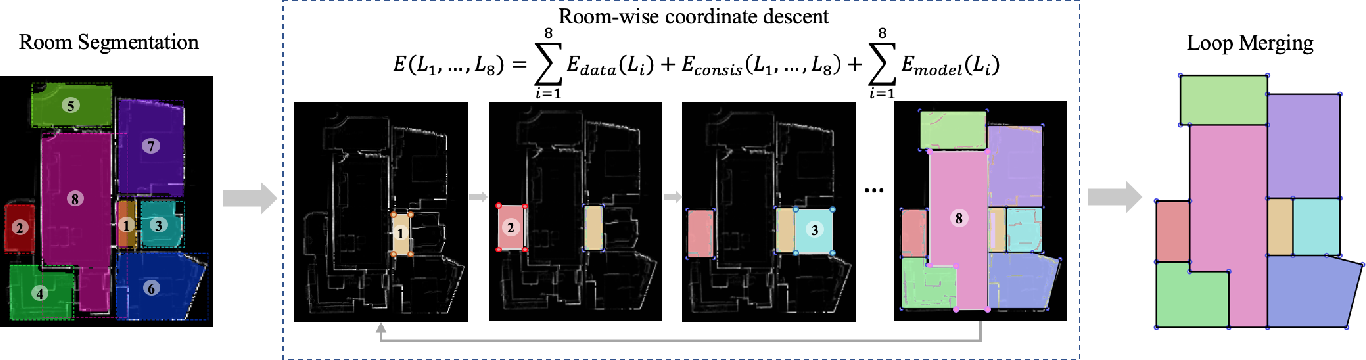 Figure 2 for Floor-SP: Inverse CAD for Floorplans by Sequential Room-wise Shortest Path