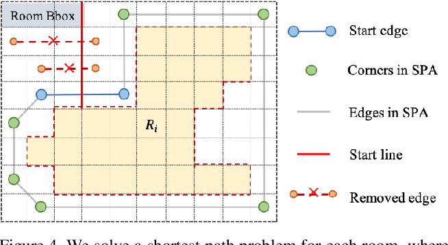 Figure 4 for Floor-SP: Inverse CAD for Floorplans by Sequential Room-wise Shortest Path