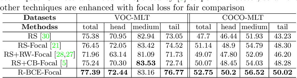 Figure 4 for Distribution-Balanced Loss for Multi-Label Classification in Long-Tailed Datasets