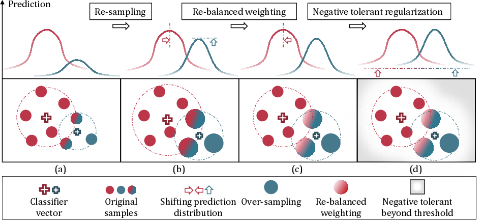 Figure 1 for Distribution-Balanced Loss for Multi-Label Classification in Long-Tailed Datasets