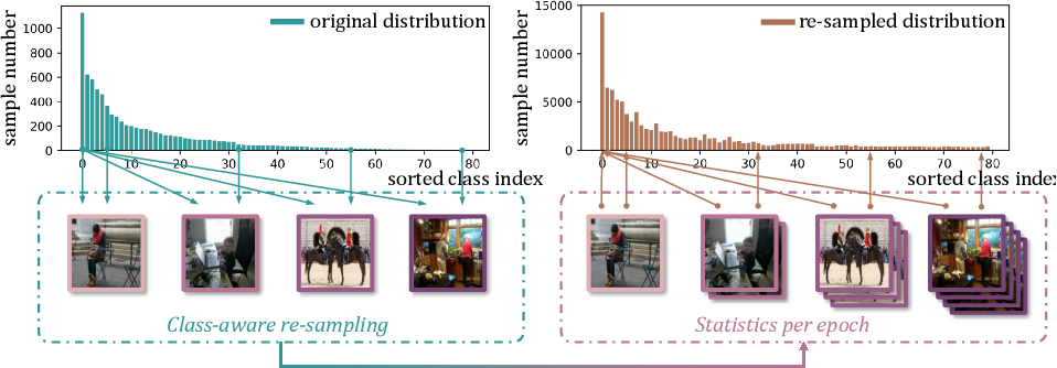 Figure 3 for Distribution-Balanced Loss for Multi-Label Classification in Long-Tailed Datasets